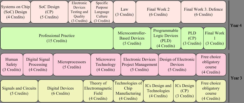 Faculty of Electronics: Vilnius Gediminas technical university
