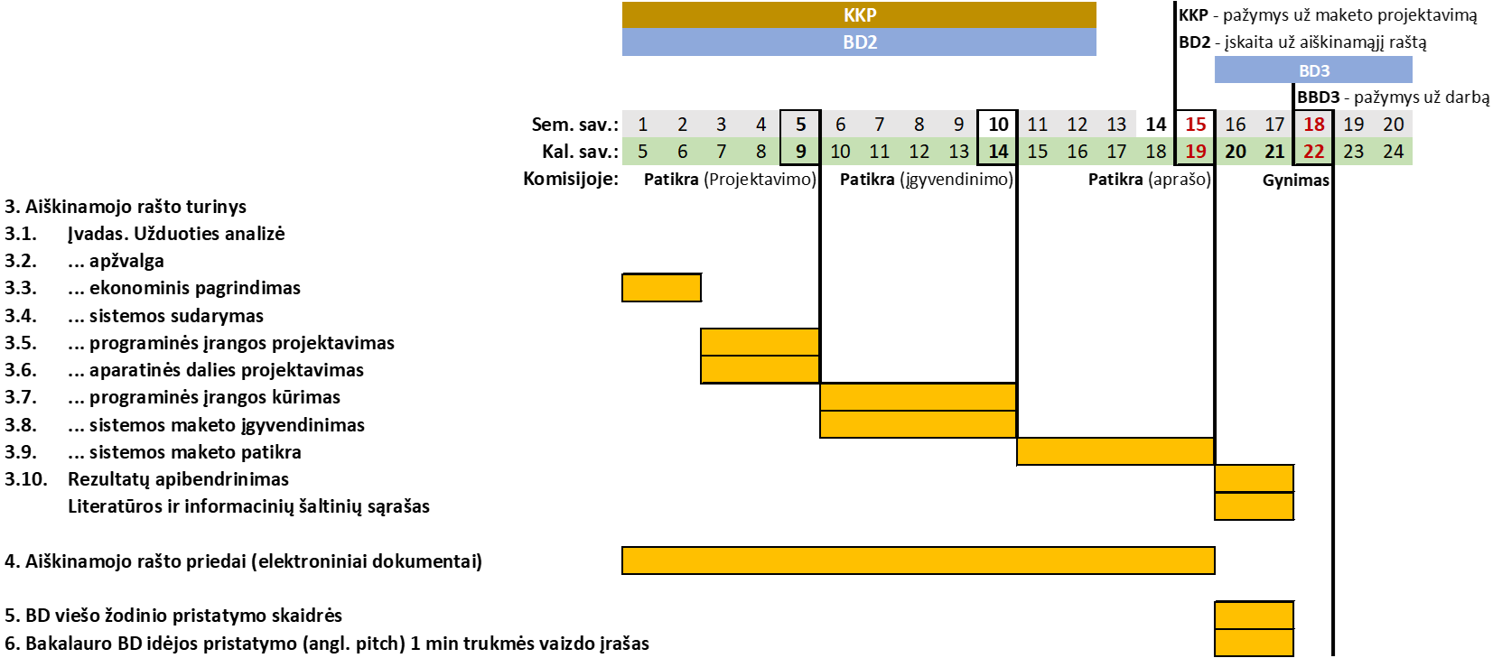 BBD rengimo infografikas